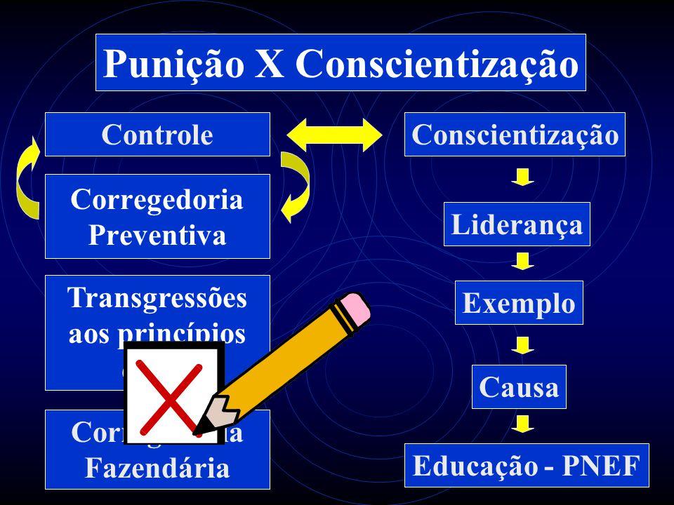 Punição X Conscientização Transgressões aos princípios éticos Corregedoria Fazendária Corregedoria Preventiva ControleConscientização Liderança Exemplo Causa Educação - PNEF
