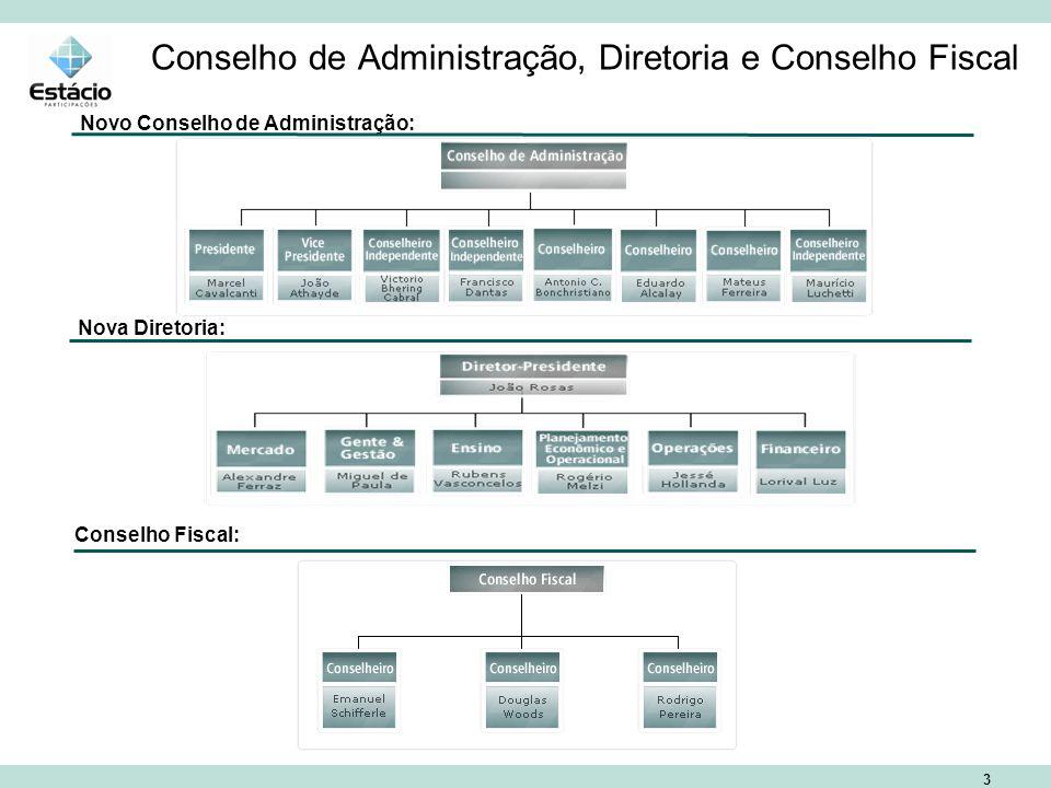 3 Conselho de Administração, Diretoria e Conselho Fiscal Novo Conselho de Administração: Nova Diretoria: Conselho Fiscal: