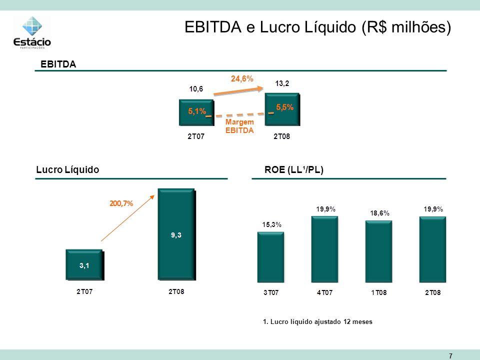 7 EBITDA e Lucro Líquido (R$ milhões) EBITDA Lucro Líquido ROE (LL¹/PL) 1.