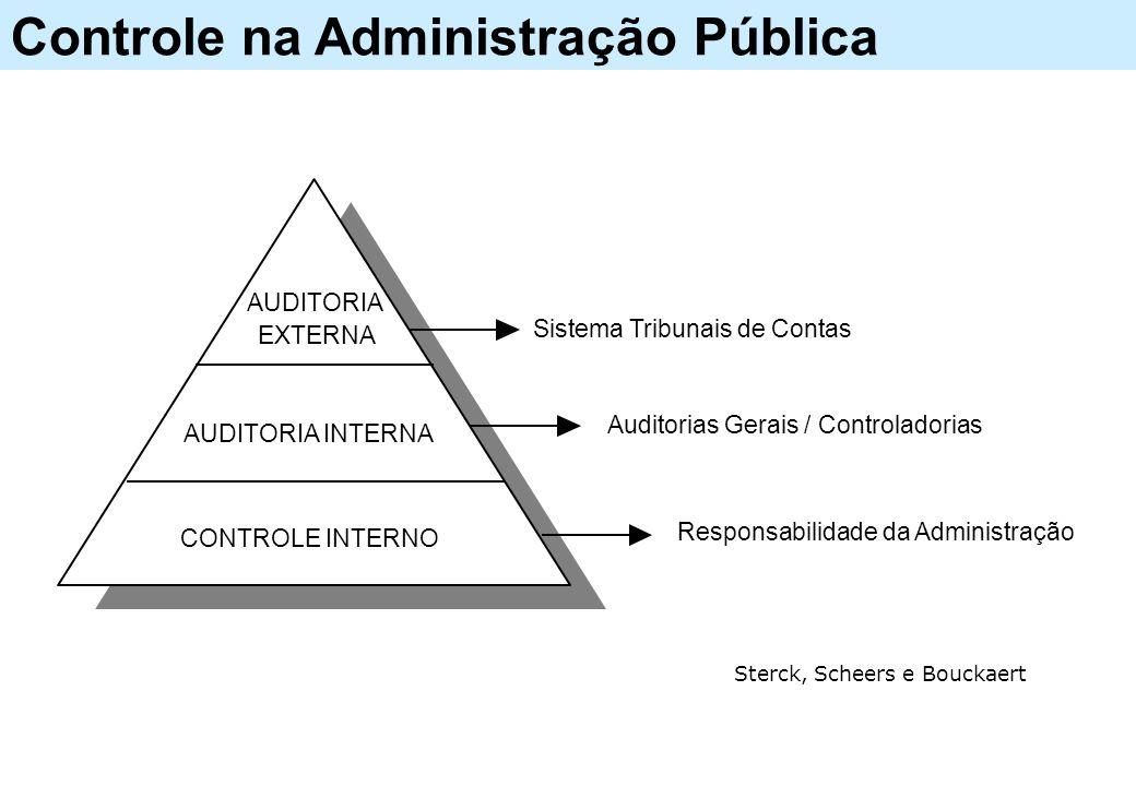 Controle na Administração Pública CONTROLE INTERNO AUDITORIA INTERNA AUDITORIA EXTERNA Sistema Tribunais de Contas Auditorias Gerais / Controladorias