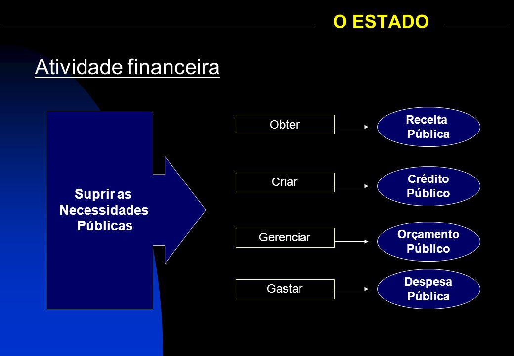 O ESTADO Atividade financeira Suprir as Necessidades Públicas Obter Criar Gerenciar Gastar Receita Pública Crédito Público Orçamento Público Despesa P
