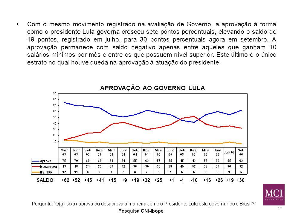 11 Pesquisa CNI-Ibope APROVAÇÃO AO GOVERNO LULA Pergunta: O(a) sr.(a) aprova ou desaprova a maneira como o Presidente Lula está governando o Brasil Com o mesmo movimento registrado na avaliação de Governo, a aprovação à forma como o presidente Lula governa cresceu sete pontos percentuais, elevando o saldo de 19 pontos, registrado em julho, para 30 pontos percentuais agora em setembro.
