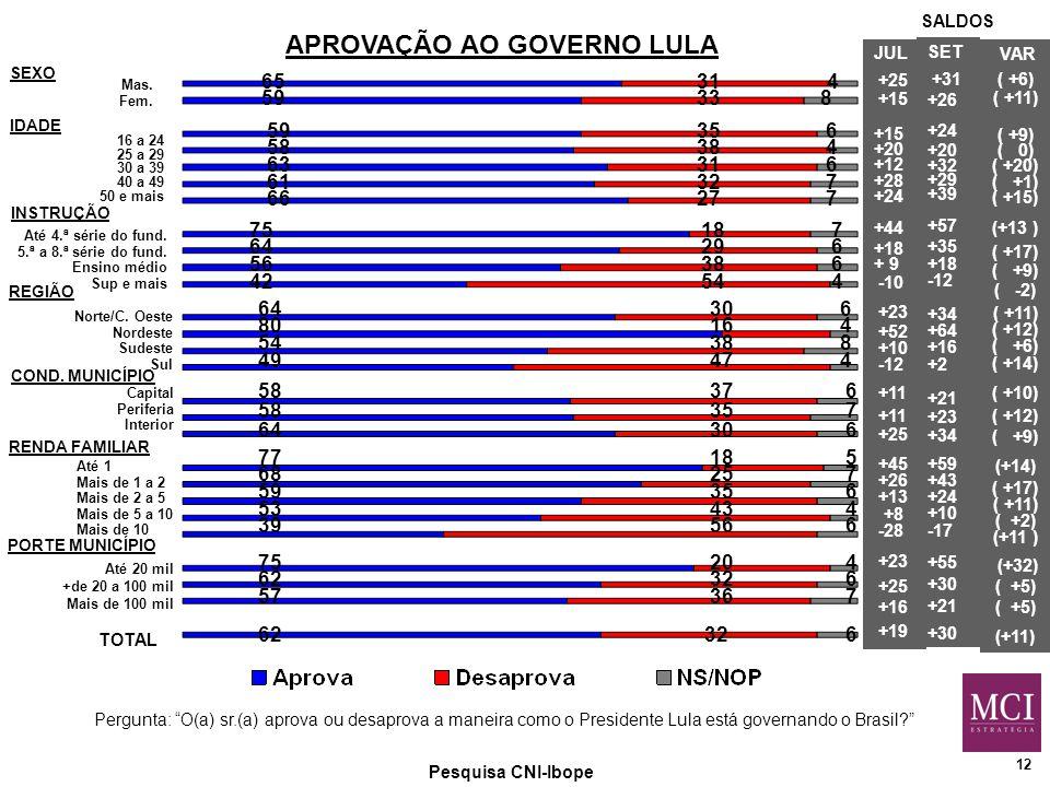 12 APROVAÇÃO AO GOVERNO LULA Pesquisa CNI-Ibope Mas.