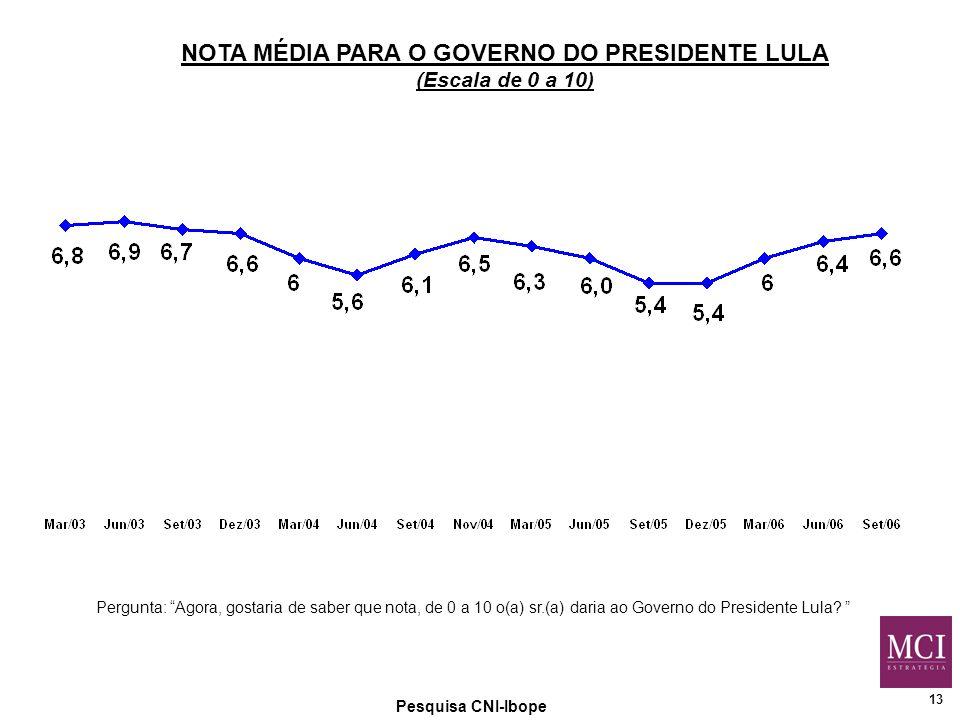 13 Pesquisa CNI-Ibope Pergunta: Agora, gostaria de saber que nota, de 0 a 10 o(a) sr.(a) daria ao Governo do Presidente Lula.