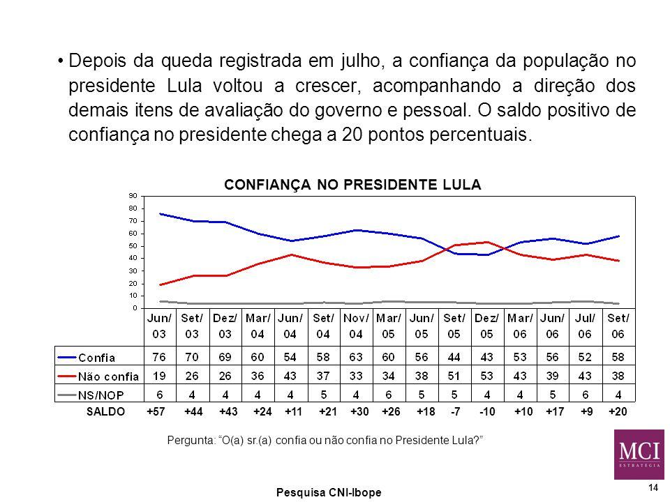 14 Pesquisa CNI-Ibope CONFIANÇA NO PRESIDENTE LULA SALDO +57 +44 +43 +24 +11 +21 +30 +26 +18 -7 -10 +10 +17 +9 +20 Pergunta: O(a) sr.(a) confia ou não confia no Presidente Lula Depois da queda registrada em julho, a confiança da população no presidente Lula voltou a crescer, acompanhando a direção dos demais itens de avaliação do governo e pessoal.