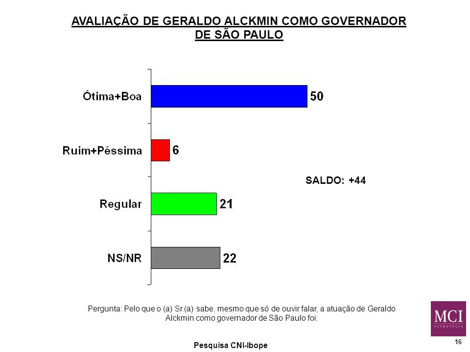 16 Pesquisa CNI-Ibope AVALIAÇÃO DE GERALDO ALCKMIN COMO GOVERNADOR DE SÃO PAULO Pergunta: Pelo que o (a) Sr.(a) sabe, mesmo que só de ouvir falar, a atuação de Geraldo Alckmin como governador de São Paulo foi: SALDO: +44