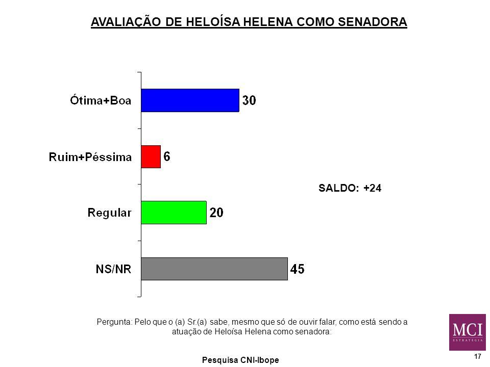 17 Pesquisa CNI-Ibope AVALIAÇÃO DE HELOÍSA HELENA COMO SENADORA Pergunta: Pelo que o (a) Sr.(a) sabe, mesmo que só de ouvir falar, como está sendo a atuação de Heloísa Helena como senadora: SALDO: +24