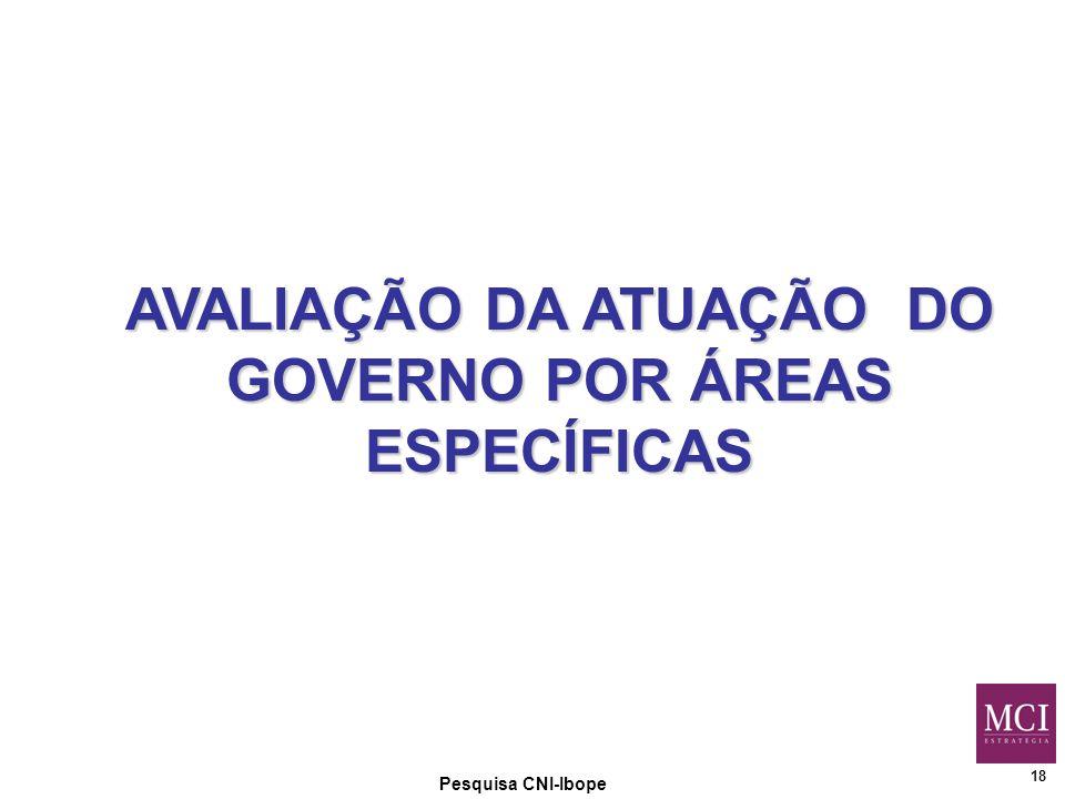 18 Pesquisa CNI-Ibope AVALIAÇÃO DA ATUAÇÃO DO GOVERNO POR ÁREAS ESPECÍFICAS