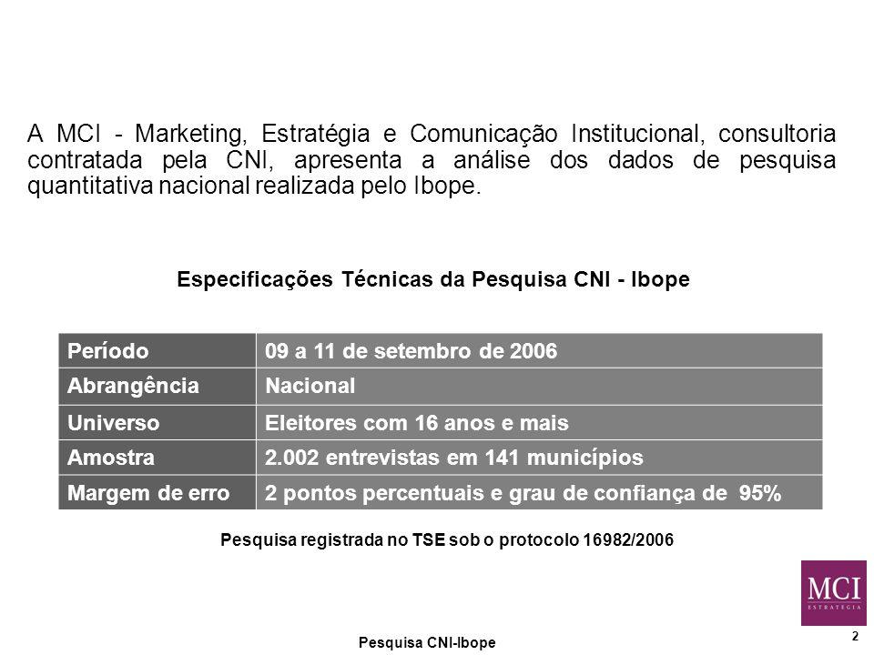 2 A MCI - Marketing, Estratégia e Comunicação Institucional, consultoria contratada pela CNI, apresenta a análise dos dados de pesquisa quantitativa nacional realizada pelo Ibope.