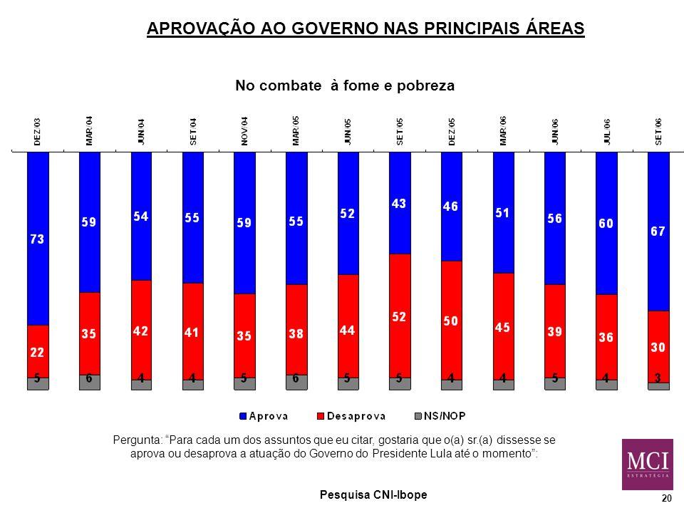 20 APROVAÇÃO AO GOVERNO NAS PRINCIPAIS ÁREAS No combate à fome e pobreza Pergunta: Para cada um dos assuntos que eu citar, gostaria que o(a) sr.(a) dissesse se aprova ou desaprova a atuação do Governo do Presidente Lula até o momento : Pesquisa CNI-Ibope
