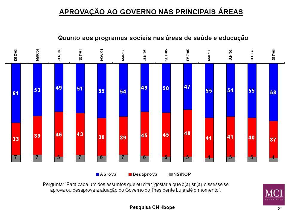 21 APROVAÇÃO AO GOVERNO NAS PRINCIPAIS ÁREAS Quanto aos programas sociais nas áreas de saúde e educação Pergunta: Para cada um dos assuntos que eu citar, gostaria que o(a) sr.(a) dissesse se aprova ou desaprova a atuação do Governo do Presidente Lula até o momento : Pesquisa CNI-Ibope