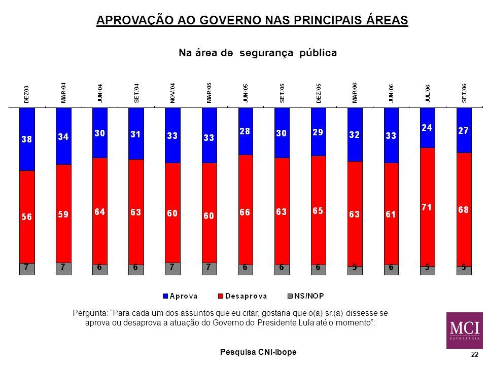 22 APROVAÇÃO AO GOVERNO NAS PRINCIPAIS ÁREAS Na área de segurança pública Pergunta: Para cada um dos assuntos que eu citar, gostaria que o(a) sr.(a) dissesse se aprova ou desaprova a atuação do Governo do Presidente Lula até o momento : Pesquisa CNI-Ibope