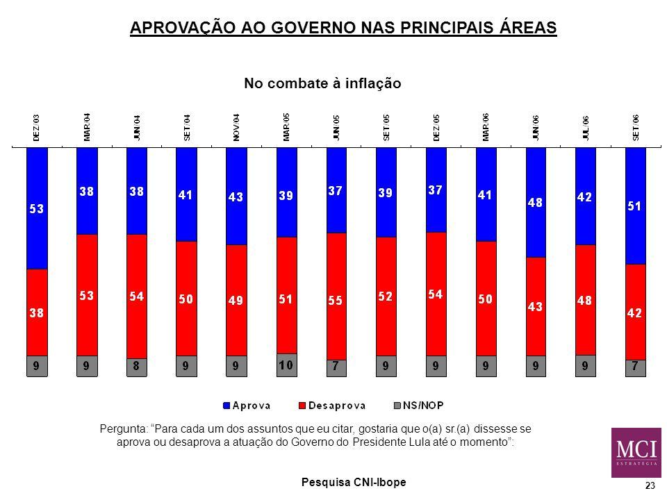 23 No combate à inflação Pesquisa CNI-Ibope Pergunta: Para cada um dos assuntos que eu citar, gostaria que o(a) sr.(a) dissesse se aprova ou desaprova a atuação do Governo do Presidente Lula até o momento : APROVAÇÃO AO GOVERNO NAS PRINCIPAIS ÁREAS