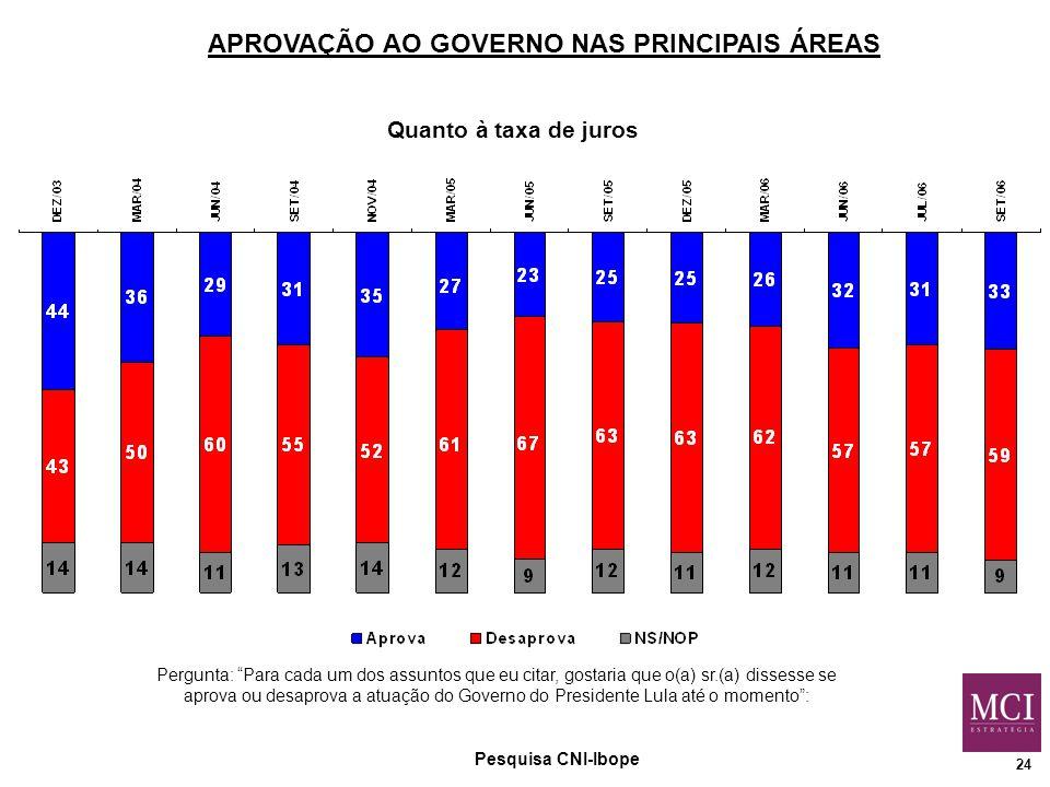 24 Quanto à taxa de juros Pesquisa CNI-Ibope Pergunta: Para cada um dos assuntos que eu citar, gostaria que o(a) sr.(a) dissesse se aprova ou desaprova a atuação do Governo do Presidente Lula até o momento : APROVAÇÃO AO GOVERNO NAS PRINCIPAIS ÁREAS
