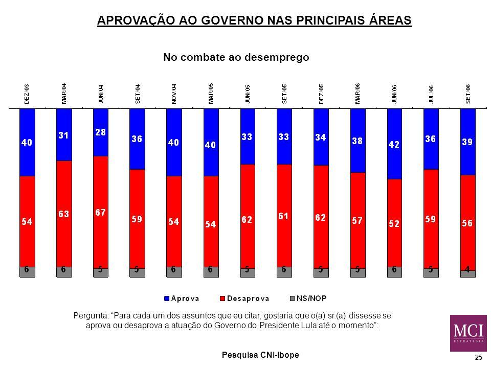 25 No combate ao desemprego Pesquisa CNI-Ibope Pergunta: Para cada um dos assuntos que eu citar, gostaria que o(a) sr.(a) dissesse se aprova ou desaprova a atuação do Governo do Presidente Lula até o momento : APROVAÇÃO AO GOVERNO NAS PRINCIPAIS ÁREAS