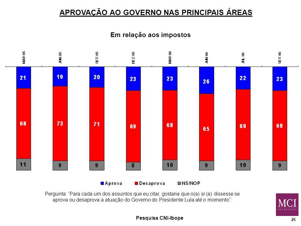26 Pesquisa CNI-Ibope Em relação aos impostos Pergunta: Para cada um dos assuntos que eu citar, gostaria que o(a) sr.(a) dissesse se aprova ou desaprova a atuação do Governo do Presidente Lula até o momento : APROVAÇÃO AO GOVERNO NAS PRINCIPAIS ÁREAS