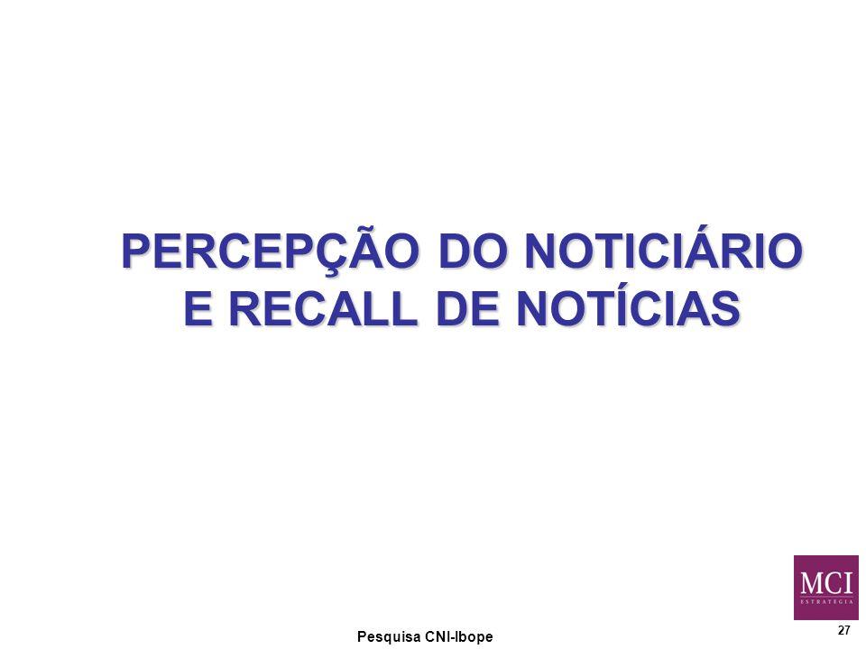 27 Pesquisa CNI-Ibope PERCEPÇÃO DO NOTICIÁRIO E RECALL DE NOTÍCIAS