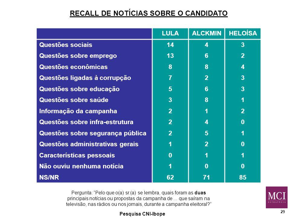 29 Pesquisa CNI-Ibope RECALL DE NOTÍCIAS SOBRE O CANDIDATO Pergunta: Pelo que o(a) sr.(a) se lembra, quais foram as duas principais notícias ou propostas da campanha de...