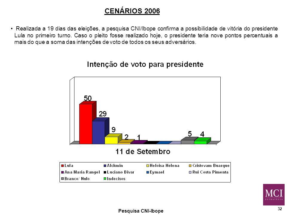 32 Pesquisa CNI-Ibope Realizada a 19 dias das eleições, a pesquisa CNI/Ibope confirma a possibilidade de vitória do presidente Lula no primeiro turno.