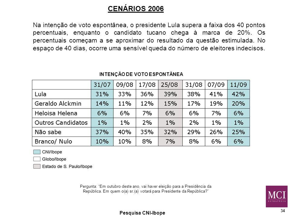 34 Pesquisa CNI-Ibope CENÁRIOS 2006 Pergunta: Em outubro deste ano, vai haver eleição para a Presidência da República.