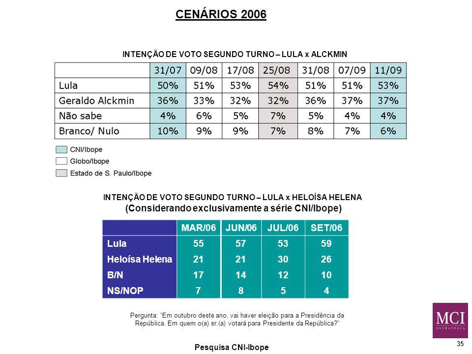 35 Pesquisa CNI-Ibope CENÁRIOS 2006 Pergunta: Em outubro deste ano, vai haver eleição para a Presidência da República.