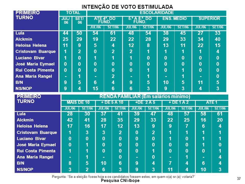 37 Pesquisa CNI-Ibope PRIMEIRO TURNO TOTALESCOLARIDADE JUL/ 06 SET/ 06 ATÉ 4ª.