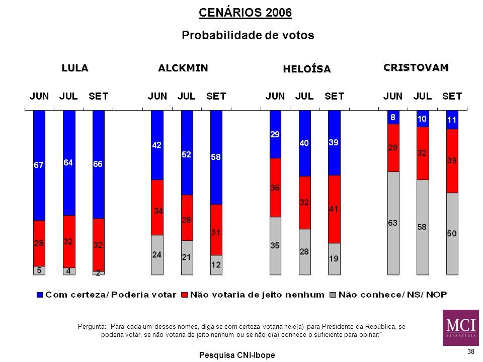 38 Pesquisa CNI-Ibope Pergunta: Para cada um desses nomes, diga se com certeza votaria nele(a) para Presidente da República, se poderia votar, se não votaria de jeito nenhum ou se não o(a) conhece o suficiente para opinar: CENÁRIOS 2006 Probabilidade de votos LULAALCKMIN HELOÍSA CRISTOVAM