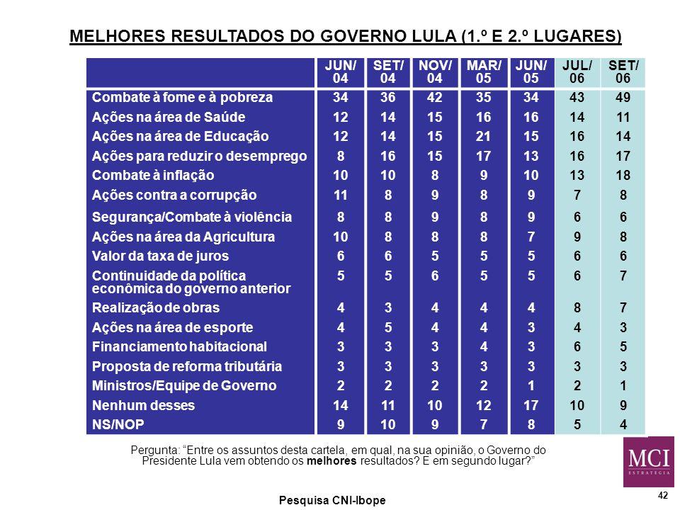 42 MELHORES RESULTADOS DO GOVERNO LULA (1.º E 2.º LUGARES) Pesquisa CNI-Ibope Pergunta: Entre os assuntos desta cartela, em qual, na sua opinião, o Governo do Presidente Lula vem obtendo os melhores resultados.
