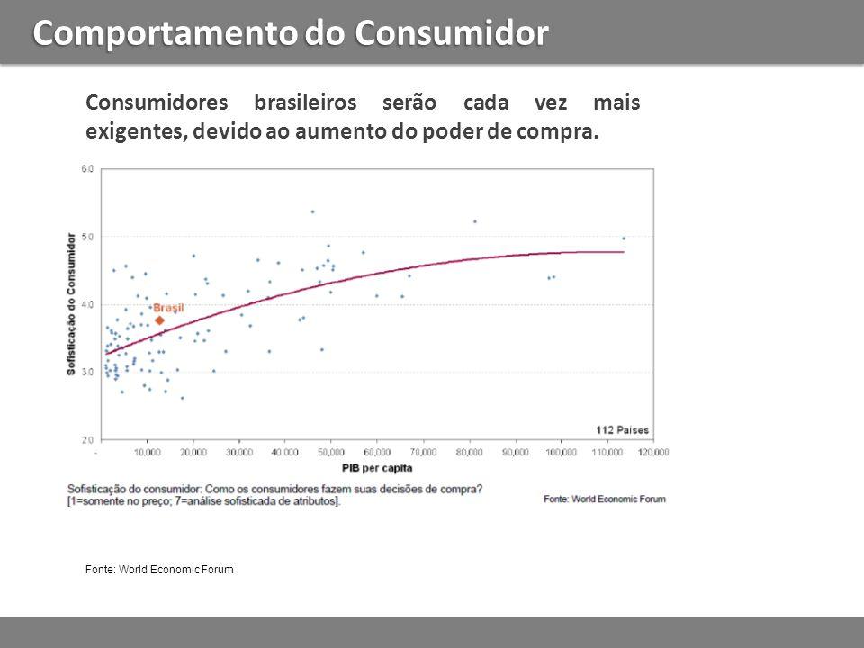 Comportamento do Consumidor Fonte: World Economic Forum Consumidores brasileiros serão cada vez mais exigentes, devido ao aumento do poder de compra.