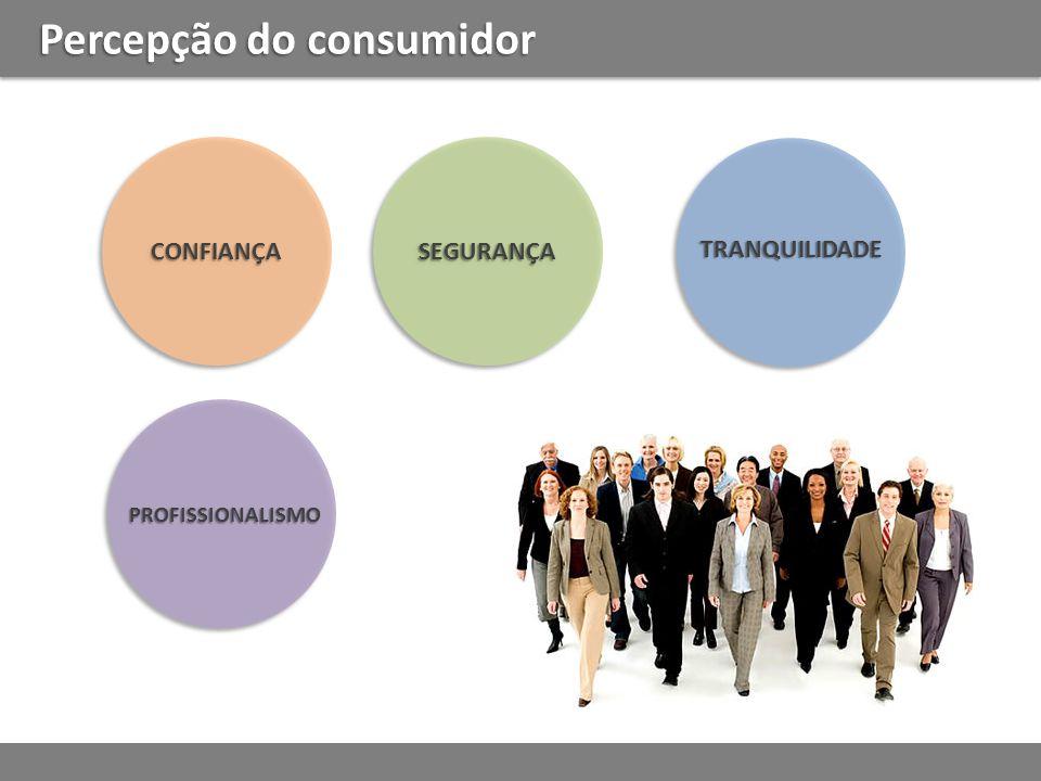 Percepção do consumidor CONFIANÇACONFIANÇASEGURANÇASEGURANÇA TRANQUILIDADE PROFISSIONALISMO