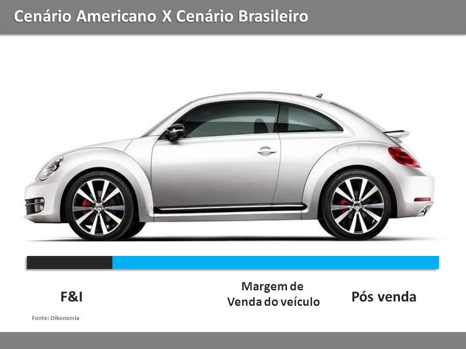 Cenário Americano X Cenário Brasileiro F&I Margem de Venda do veículo Pós venda Fonte: Oikonomia