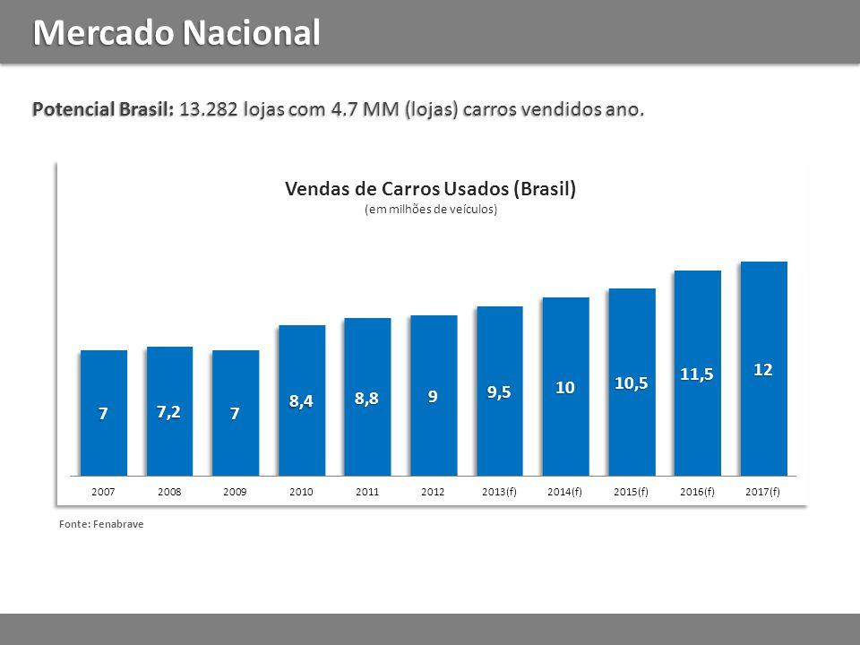 Mercado Nacional Potencial Brasil: 13.282 lojas com 4.7 MM (lojas) carros vendidos ano.