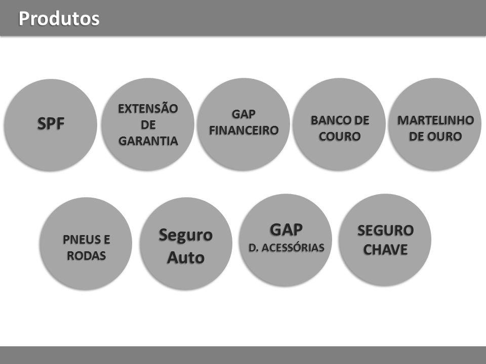 Produtos SPF EXTENSÃODEGARANTIA GAPFINANCEIRO SeguroAuto GAP D.