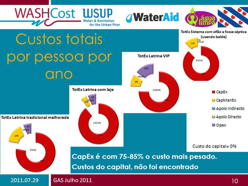 2011.07.29GAS Julho 2011 10 Custos totais por pessoa por ano CapEx é com 75-85% o custo mais pesado.