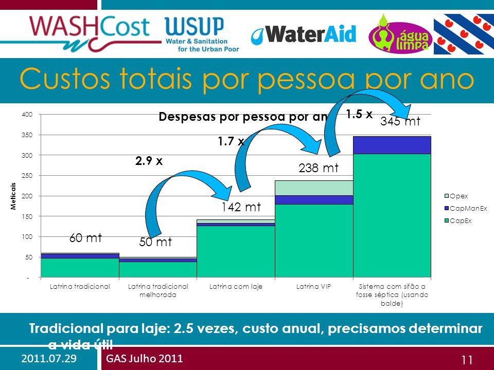 2011.07.29GAS Julho 2011 11 Custos totais por pessoa por ano 60 mt 50 mt 142 mt 238 mt 345 mt Tradicional para laje: 2.5 vezes, custo anual, precisamos determinar a vida útil 2.9 x 1.7 x 1.5 x