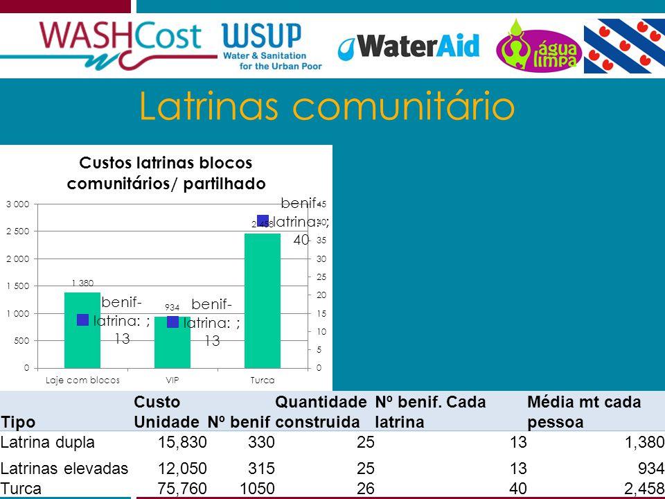 2011.07.29GAS Julho 2011 14 Latrinas comunitário Tipo Custo UnidadeNº benif Quantidade construida Nº benif.