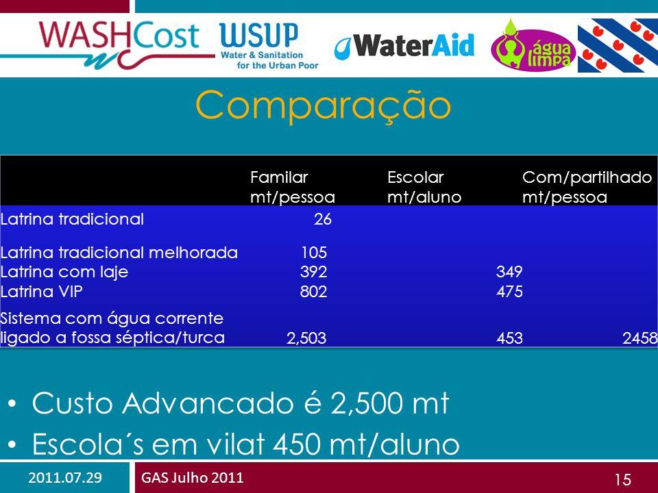 2011.07.29GAS Julho 2011 15 Comparação Custo Advancado é 2,500 mt Escola´s em vilat 450 mt/aluno