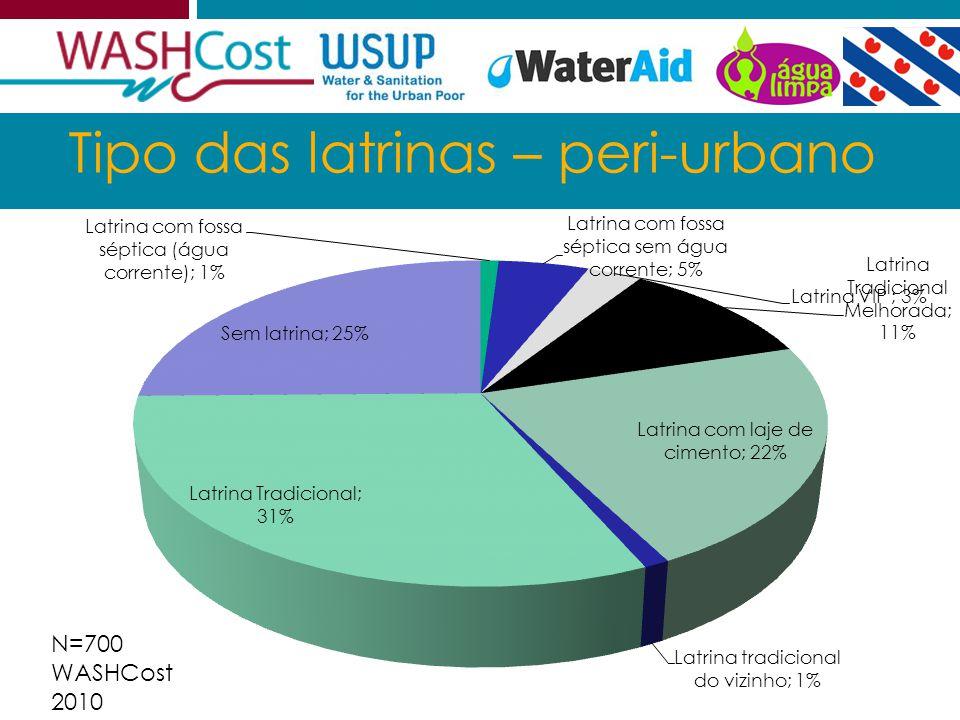2011.07.29GAS Julho 2011 4 Tipo das latrinas – peri-urbano N=700 WASHCost 2010