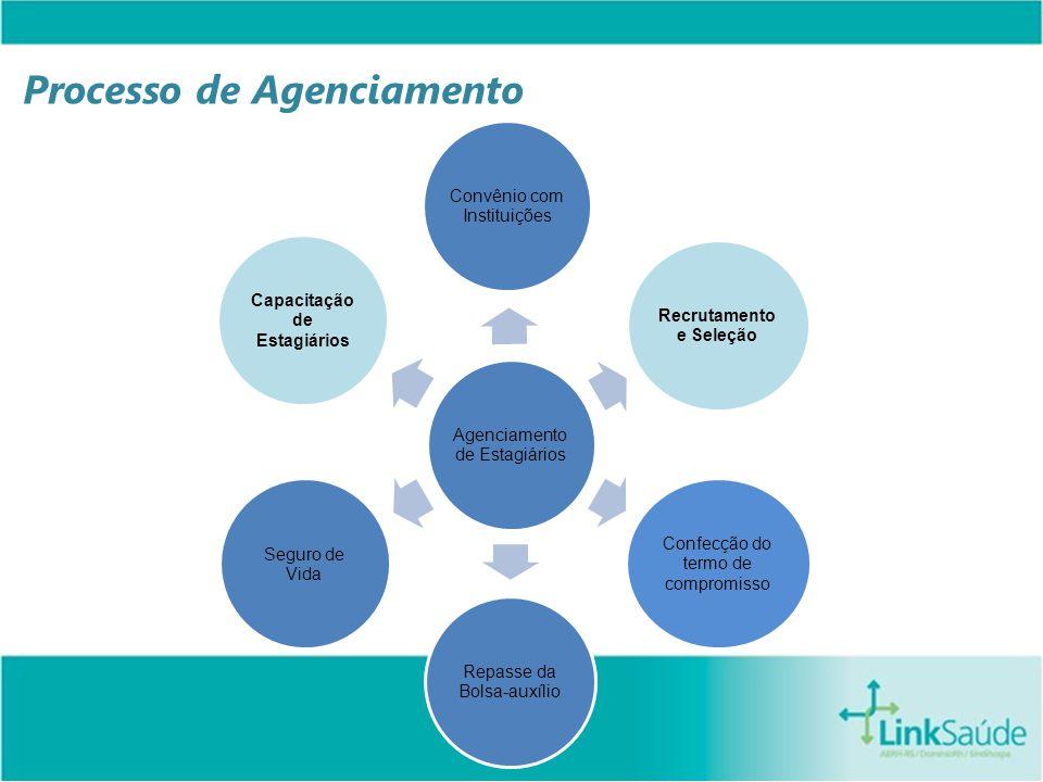 Processo de Agenciamento Agenciamento de Estagiários Convênio com Instituições Recrutamento e Seleção Confecção do termo de compromisso Repasse da Bolsa-auxílio Seguro de Vida Capacitação de Estagiários
