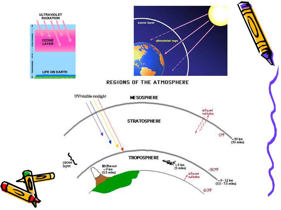 O ozônio (O 3 ) encontra-se na atmosfera (estratosfera) a 15 km da superfície e forma um escudo (cerca de 30 km de espessura) constituindo a única pro