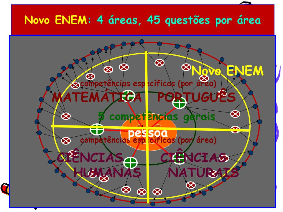 Novo ENEM: 4 áreas, 45 questões por área 5 competências gerais competências específicas (por área) pessoa Novo ENEM MATEMÁTICA PORTUGUÊS CIÊNCIAS CIÊNCIAS HUMANAS NATURAIS