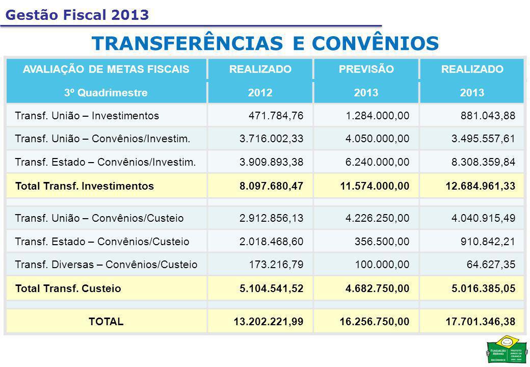 AVALIAÇÃO DE METAS FISCAISREALIZADOPREVISÃOREALIZADO 3º Quadrimestre20122013 Transf.