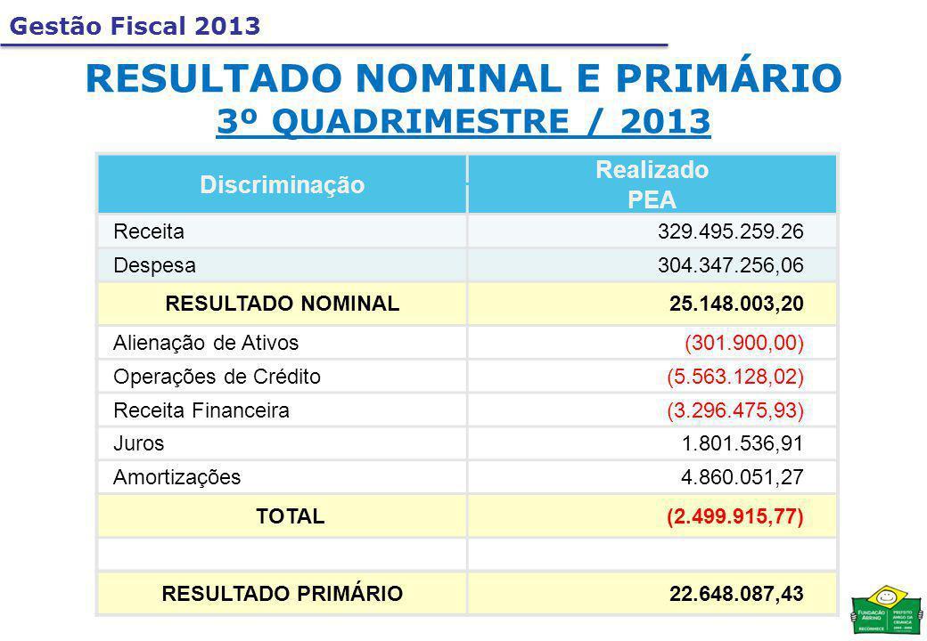 Gestão Fiscal 2013 RESULTADO NOMINAL E PRIMÁRIO 3º QUADRIMESTRE / 2013 Discriminação Realizado PEA Receita329.495.259.26 Despesa304.347.256,06 RESULTADO NOMINAL25.148.003,20 Alienação de Ativos(301.900,00) Operações de Crédito(5.563.128,02) Receita Financeira(3.296.475,93) Juros1.801.536,91 Amortizações4.860.051,27 TOTAL(2.499.915,77) RESULTADO PRIMÁRIO22.648.087,43