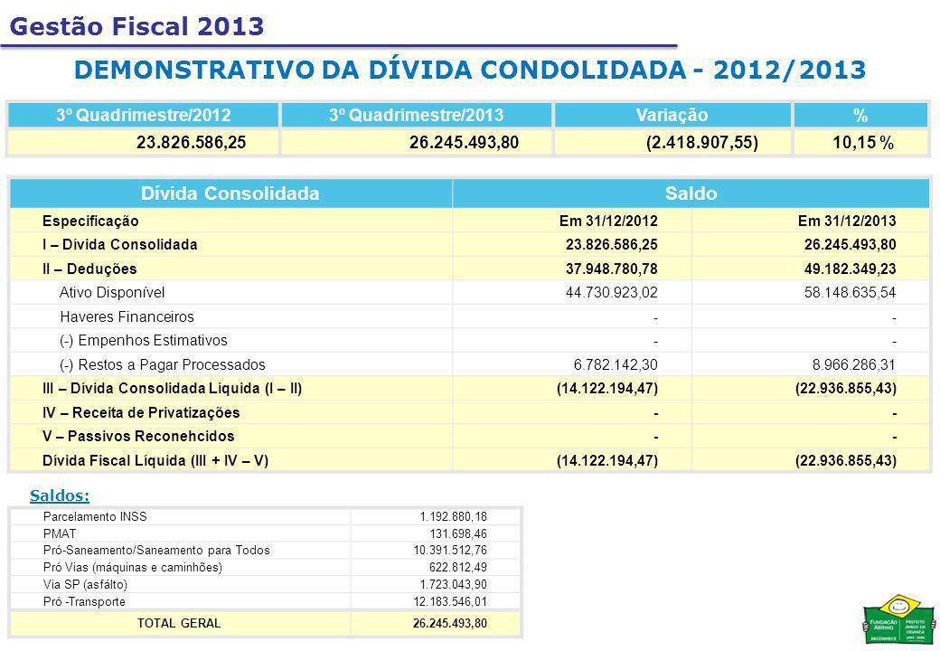 Gestão Fiscal 2013 DEMONSTRATIVO DA DÍVIDA CONDOLIDADA - 2012/2013 3º Quadrimestre/20123º Quadrimestre/2013Variação% 23.826.586,2526.245.493,80(2.418.907,55)10,15 % Dívida ConsolidadaSaldo EspecificaçãoEm 31/12/2012Em 31/12/2013 I – Dívida Consolidada23.826.586,2526.245.493,80 II – Deduções37.948.780,7849.182.349,23 Ativo Disponível44.730.923,0258.148.635,54 Haveres Financeiros-- (-) Empenhos Estimativos-- (-) Restos a Pagar Processados6.782.142,308.966.286,31 III – Dívida Consolidada Líquida (I – II)(14.122.194,47)(22.936.855,43) IV – Receita de Privatizações-- V – Passivos Reconehcidos-- Dívida Fiscal Líquida (III + IV – V)(14.122.194,47)(22.936.855,43) Parcelamento INSS1.192.880,18 PMAT131.698,46 Pró-Saneamento/Saneamento para Todos10.391.512,76 Pró Vias (máquinas e caminhões)622.812,49 Via SP (asfálto)1.723.043,90 Pró -Transporte12.183.546,01 TOTAL GERAL26.245.493,80 Saldos: