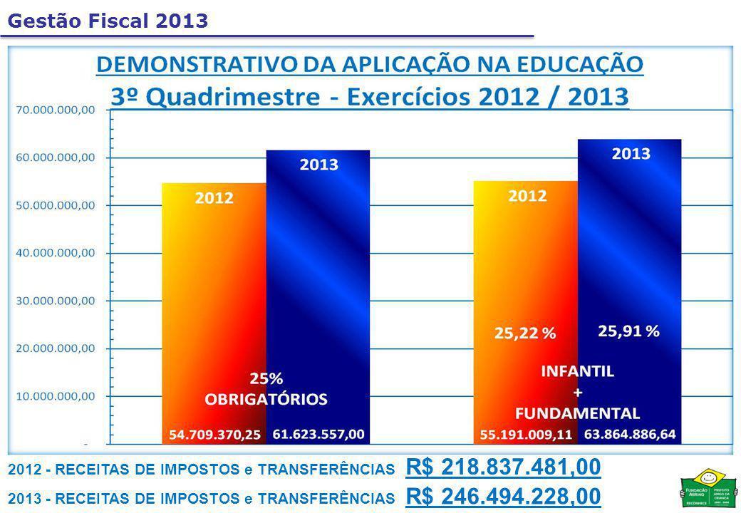 Gestão Fiscal 2013 2013 - RECEITAS DE IMPOSTOS e TRANSFERÊNCIAS R$ 246.494.228,00 2012 - RECEITAS DE IMPOSTOS e TRANSFERÊNCIAS R$ 218.837.481,00