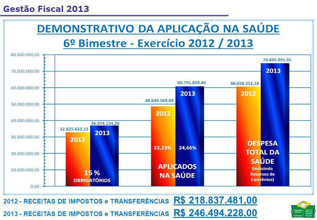 2012 - RECEITAS DE IMPOSTOS e TRANSFERÊNCIAS R$ 218.837.481,00 2013 - RECEITAS DE IMPOSTOS e TRANSFERÊNCIAS R$ 246.494.228,00