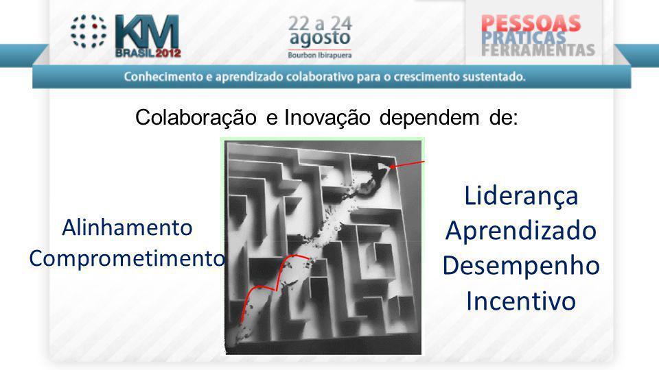 Alinhamento Comprometimento Liderança Aprendizado Desempenho Incentivo Colaboração e Inovação dependem de: