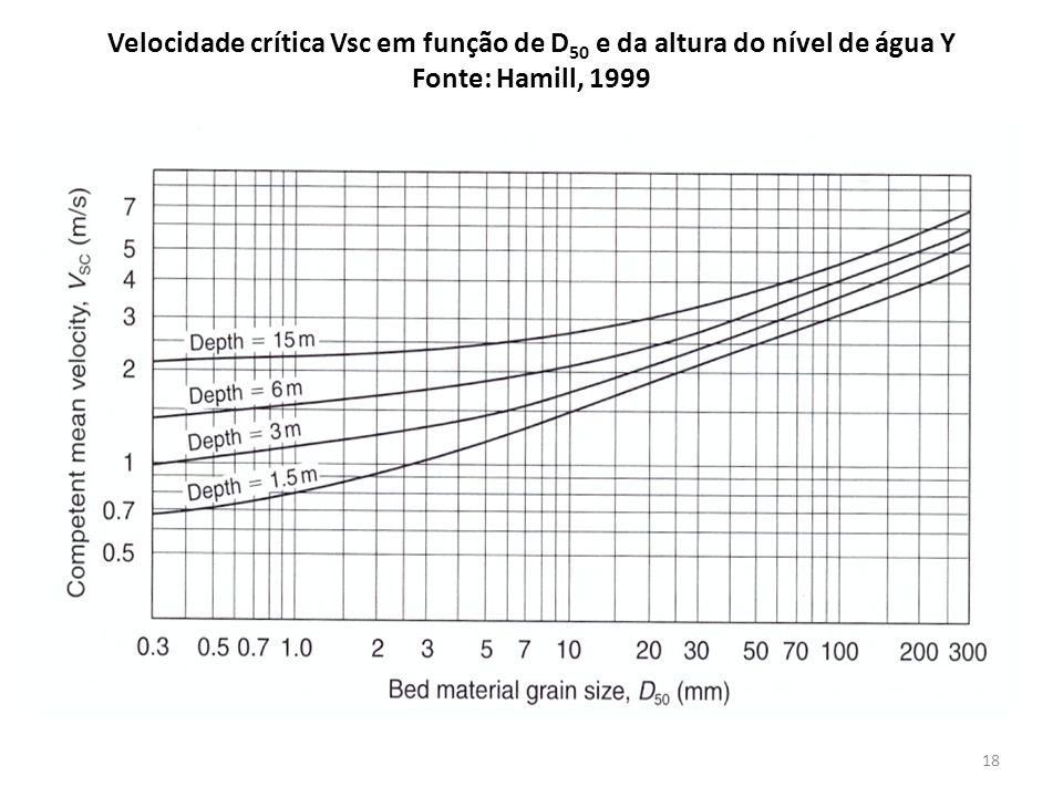 Velocidade crítica Vsc em função de D 50 e da altura do nível de água Y Fonte: Hamill, 1999 18