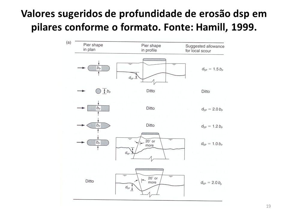 Valores sugeridos de profundidade de erosão dsp em pilares conforme o formato.