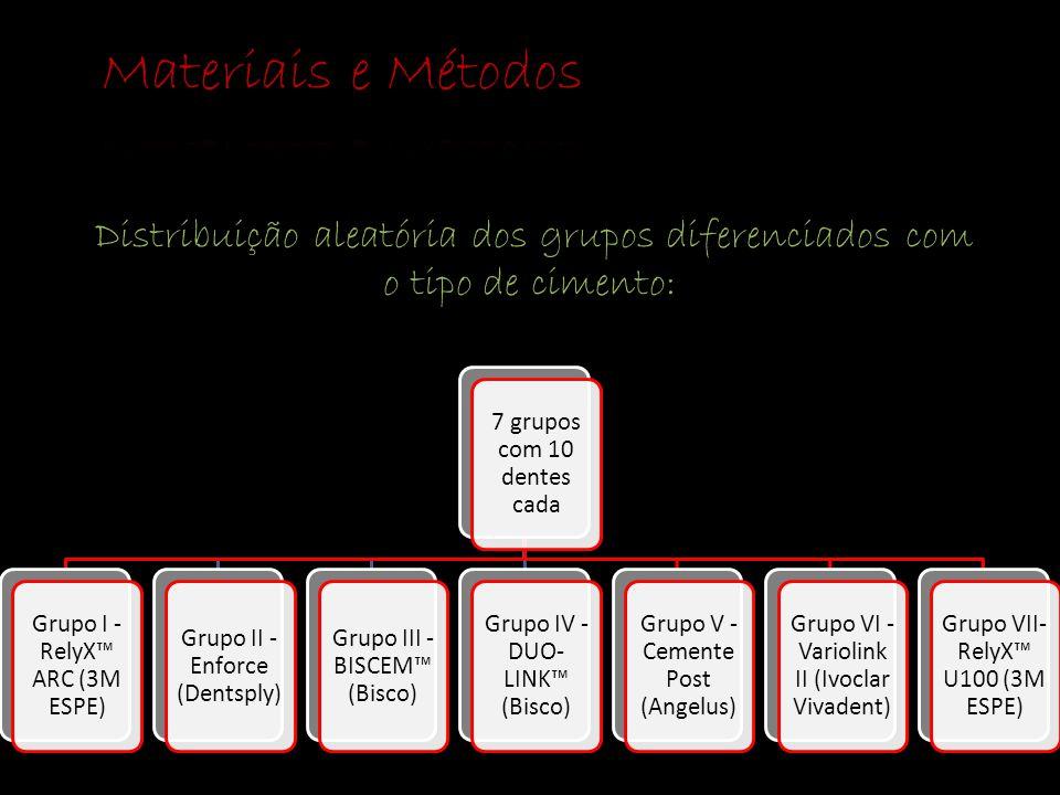 Distribuição aleatória dos grupos diferenciados com o tipo de cimento: 7 grupos com 10 dentes cada Grupo I - RelyX™ ARC (3M ESPE) Grupo II - Enforce (